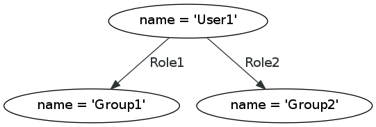 User-Roles-Group