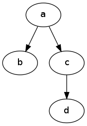 Graph Traversal Illustration