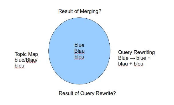 Topic Maps versus Query Rewrite
