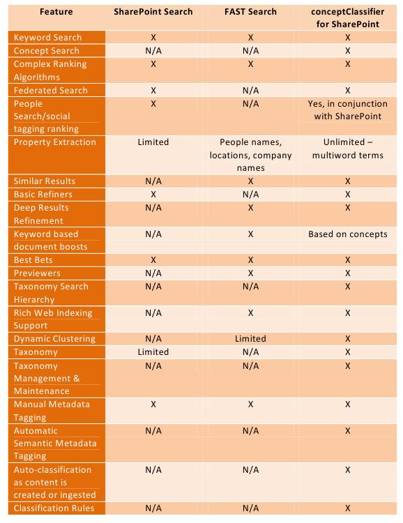 Sharepoint-conceptClassifier-1