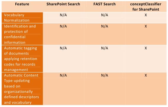 Sharepoint-conceptClassifier-2