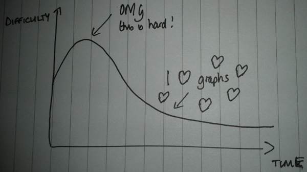 Learning curve for graphs