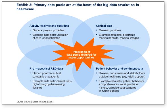 big data integration