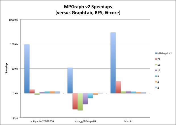 MPGraph performance
