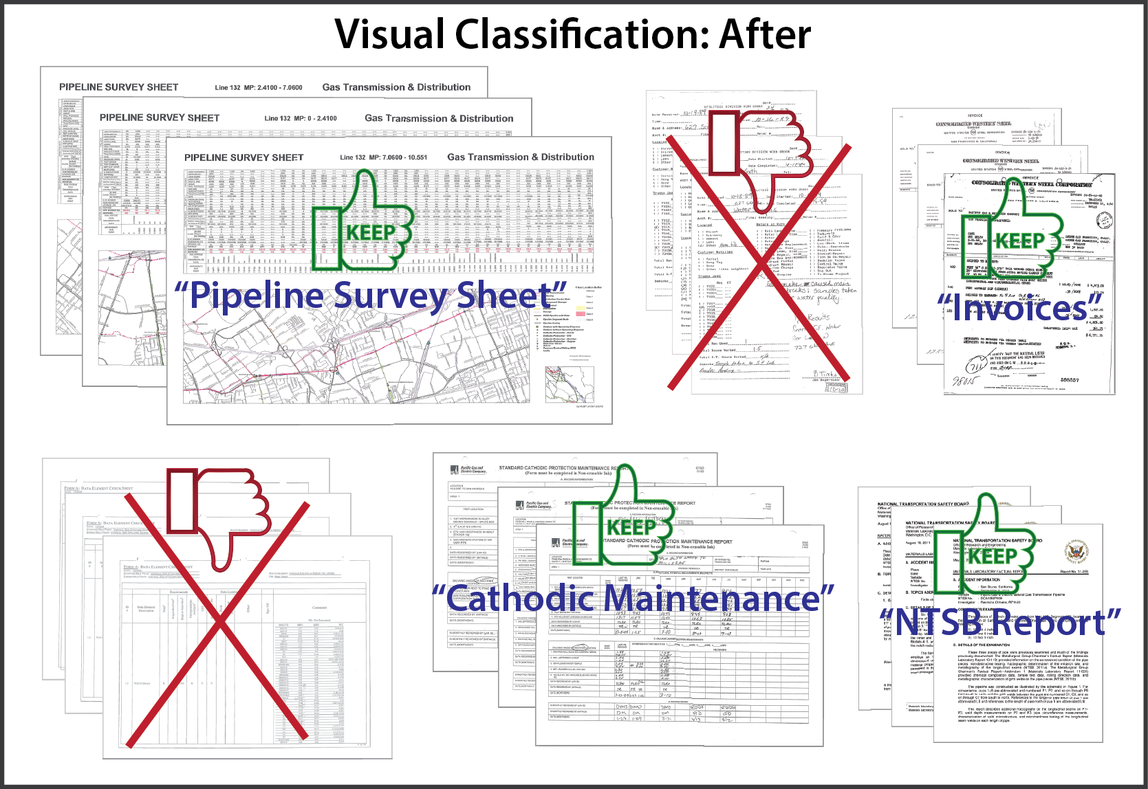 visual classification after