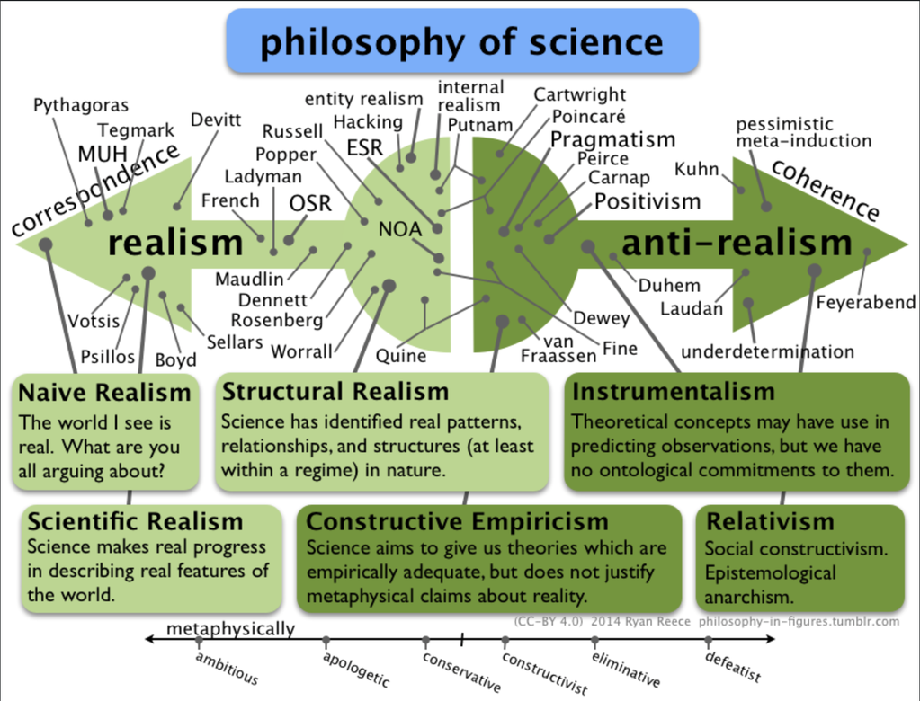 positions in philosophy of science