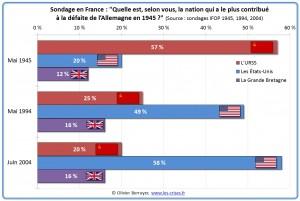 sondage-nation-contribue-defaite-nazis