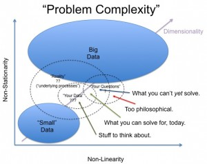 bigdata-complexity