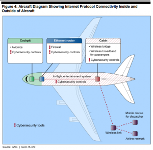 gao-plane-network