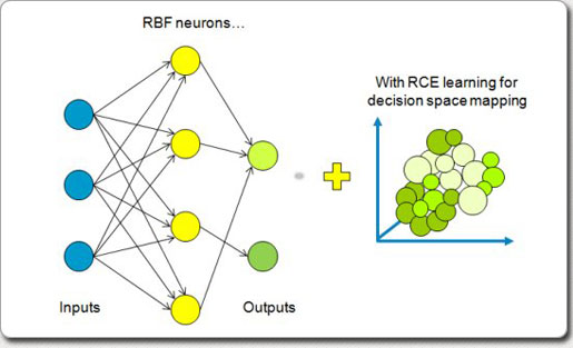 RBF-decision-space