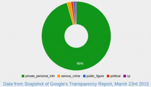 guardian-google-data