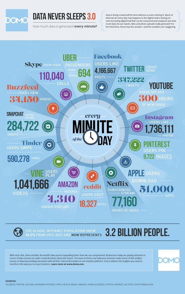 big-data-never-sleeps