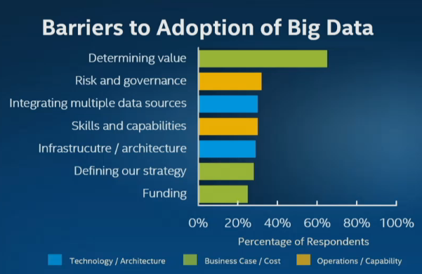 gartner-barriers-to-big-data