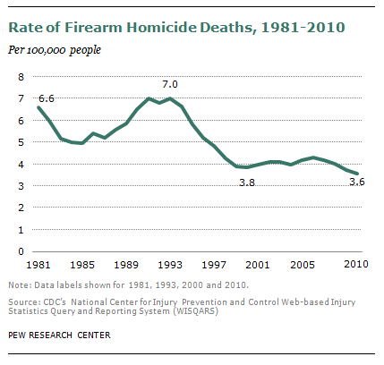 pew-gun-deaths