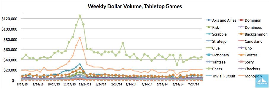 trends-081414-weeklydollar
