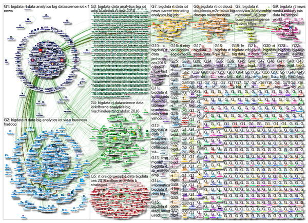 NodeXL « Another Word For It