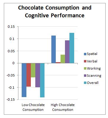 chocolate-chart