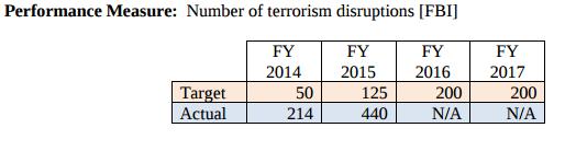 fbi-terrorism-quota