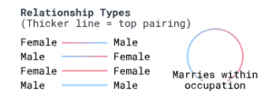 gender-coding