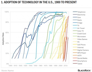 tech-adoption
