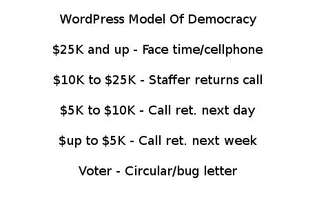 wordpress-democracy