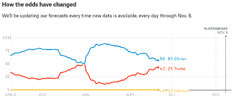 fivethirtyeight-21september2016-460