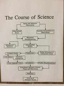 scientific-process