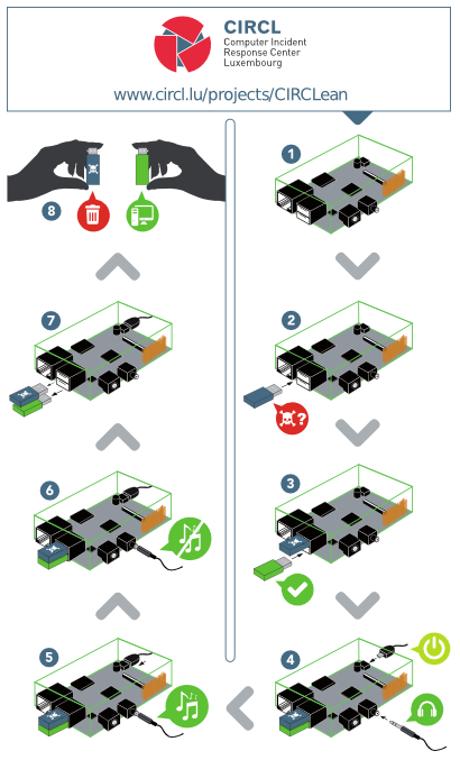 Visual instructions on using CIRCLean: