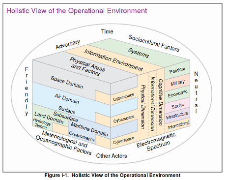 Ipoe intelligence preparation of the operational environment